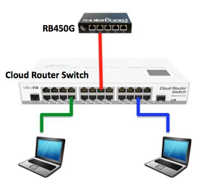 Mengenal Mikrotik Cloud Router Switch Crs Destania Network