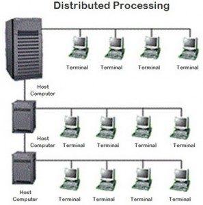 Sejarah-Jaringan-Komputer-Distribution-Processing-Perkembangan-dari-TSS-297x300